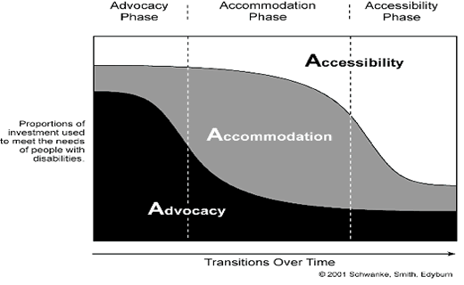 A3 Model diagram depicting three phases: advocacy, accommodation and accessibility.